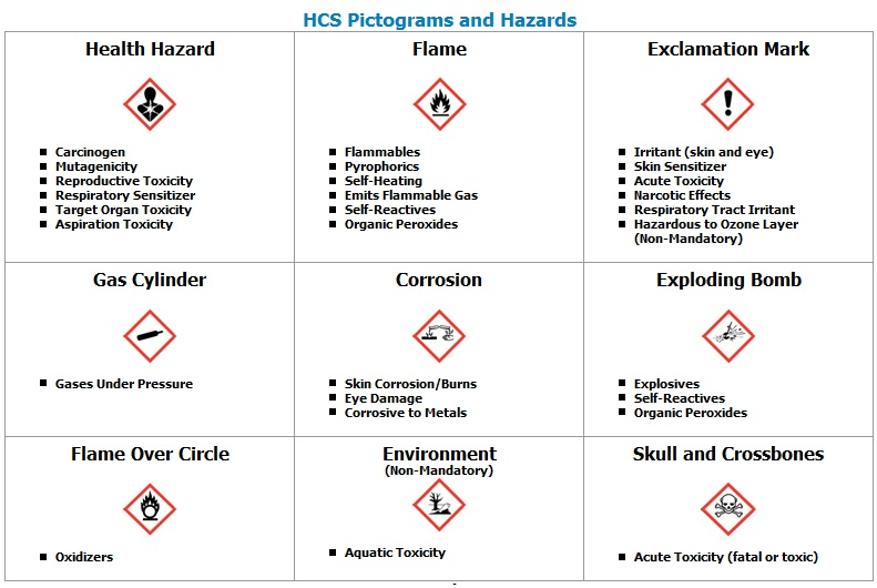 a description of physical hazard as one of the causes of destroying the data in the computer Optimal positioning — positioning materials and equipment to reduce physical hazards  computer screens by  environment with a less hazardous one,.