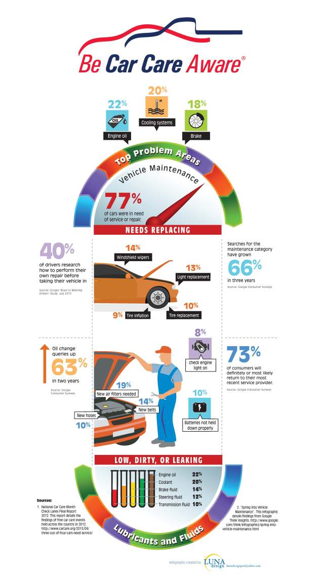 CarCare Infographic