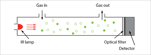 gas-illus