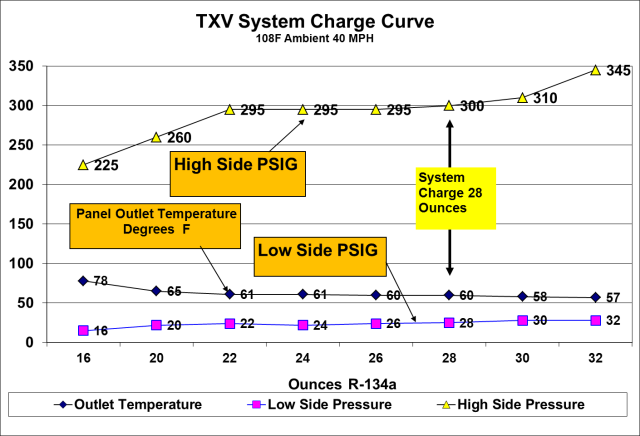 System charge curve 1