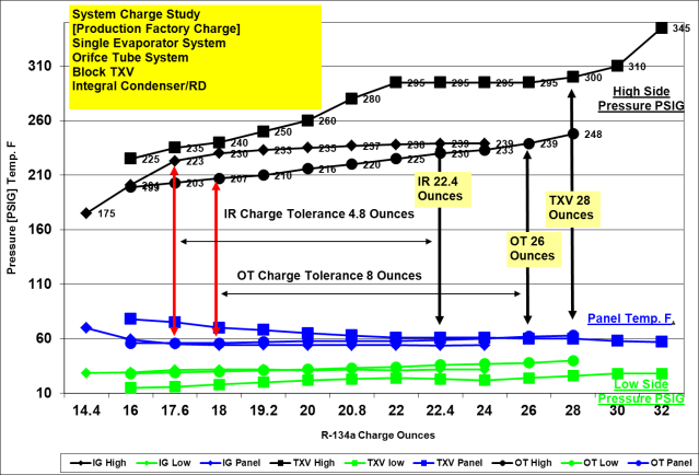 System charge curve 2