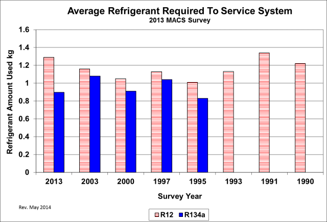 One of the I-MAC goals was to reduce refrigerant system emissions. Reducing the system charge will result in lower emissions when the complete charge is lost due to system damage or failure of component parts. The data in this figure compares system charge amounts from 1990 to 2013. Some of the typical R-134a refrigerant charge amounts for 2015 systems range from 0.36Kg (12.69 oz.) to 0.7Kg (24.69 oz.) for single evaporator systems.