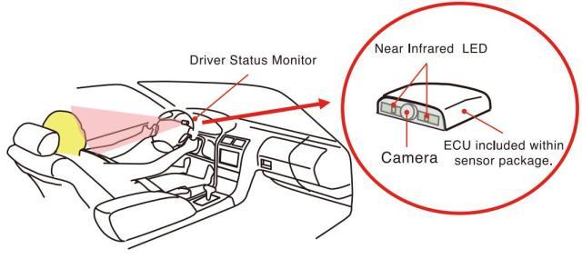 (Figure 4) Driver-Status-Monitor-99 (Denso)